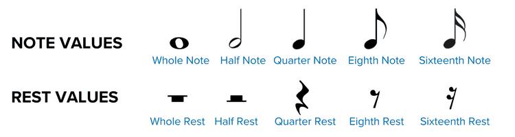 نحوه خواندن شیت موسیقی